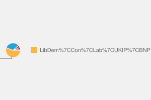 2010 General Election result in Yeovil
